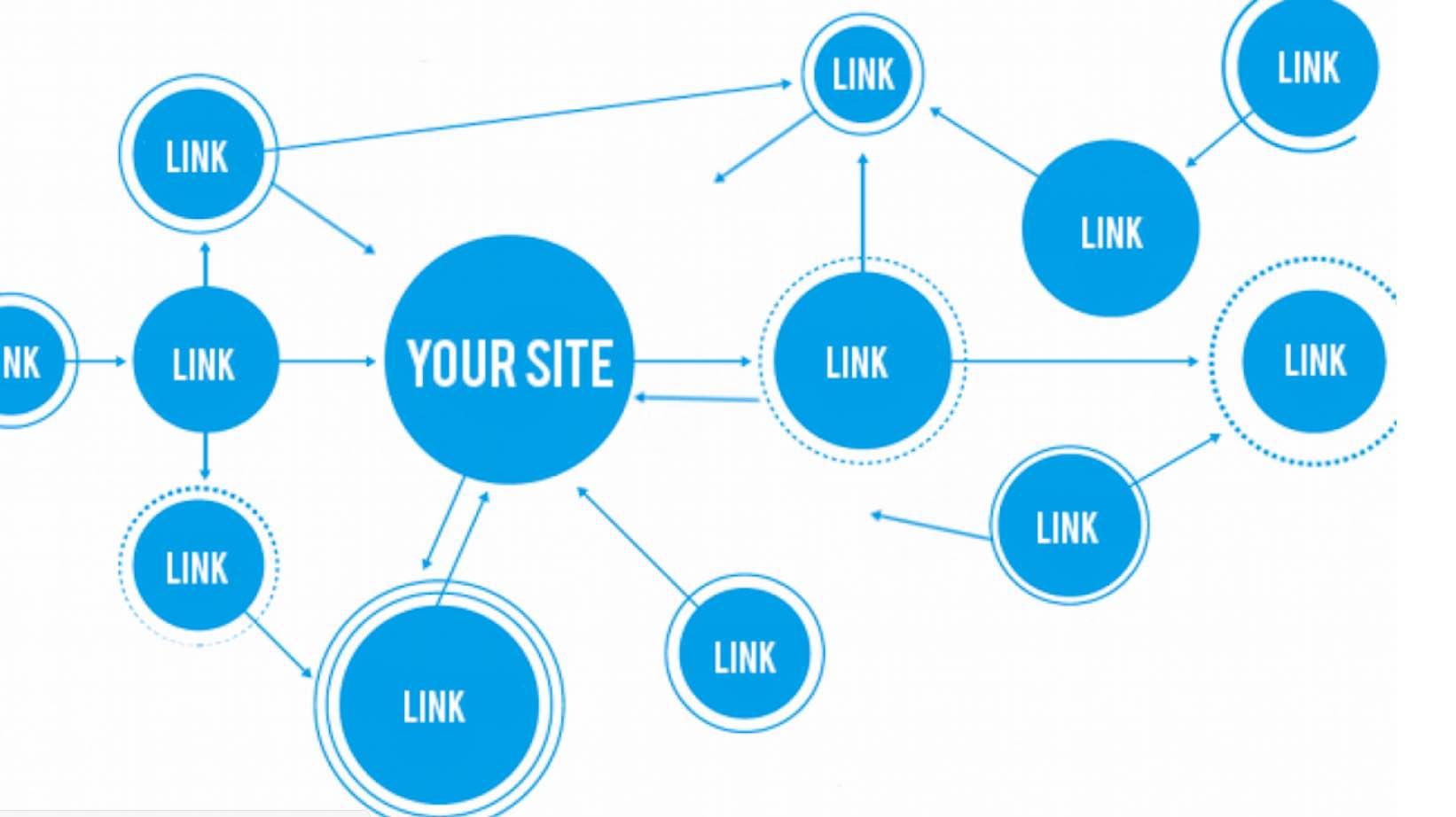 网站推广外链的方法