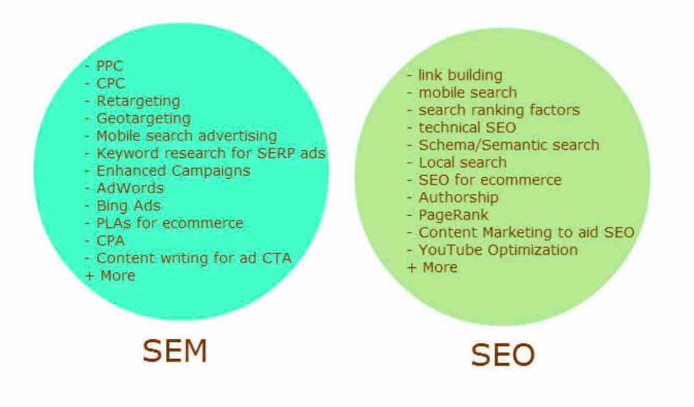 SEO与SEM的区别是什么?