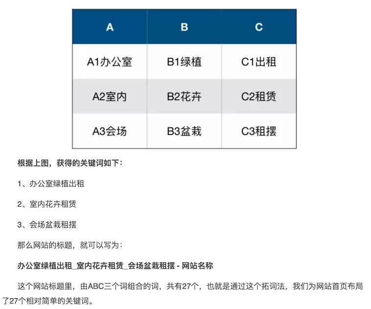 ABC拓词法